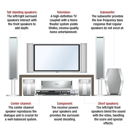 This picture of a home theater system shows the various parts and gives helpful information about wh